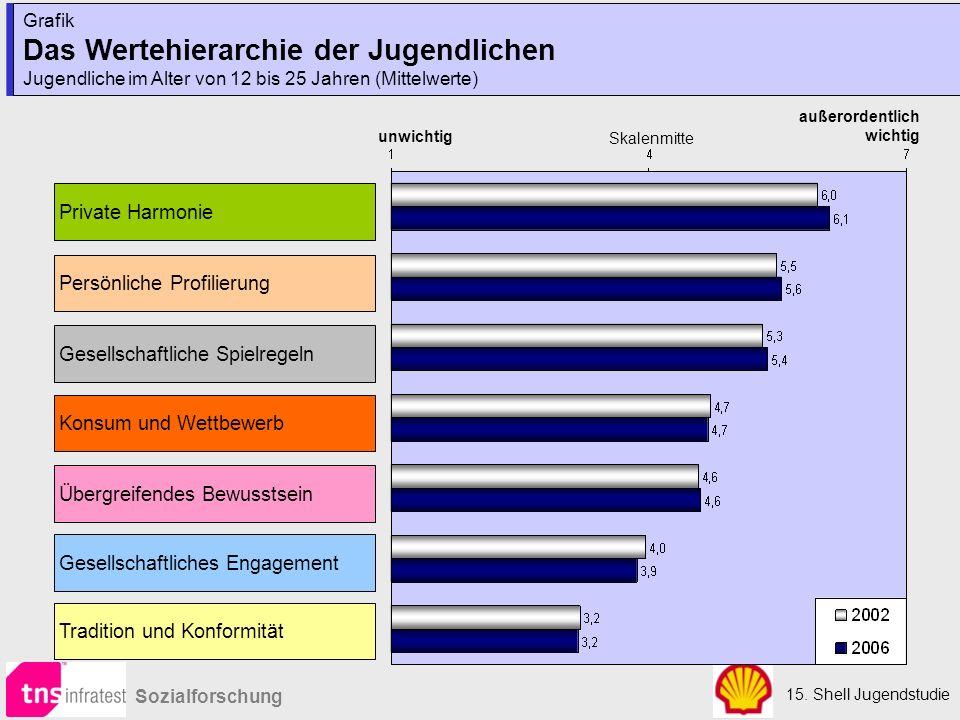 15. Shell Jugendstudie Sozialforschung Grafik Das Wertehierarchie der Jugendlichen Jugendliche im Alter von 12 bis 25 Jahren (Mittelwerte) Grafik Das