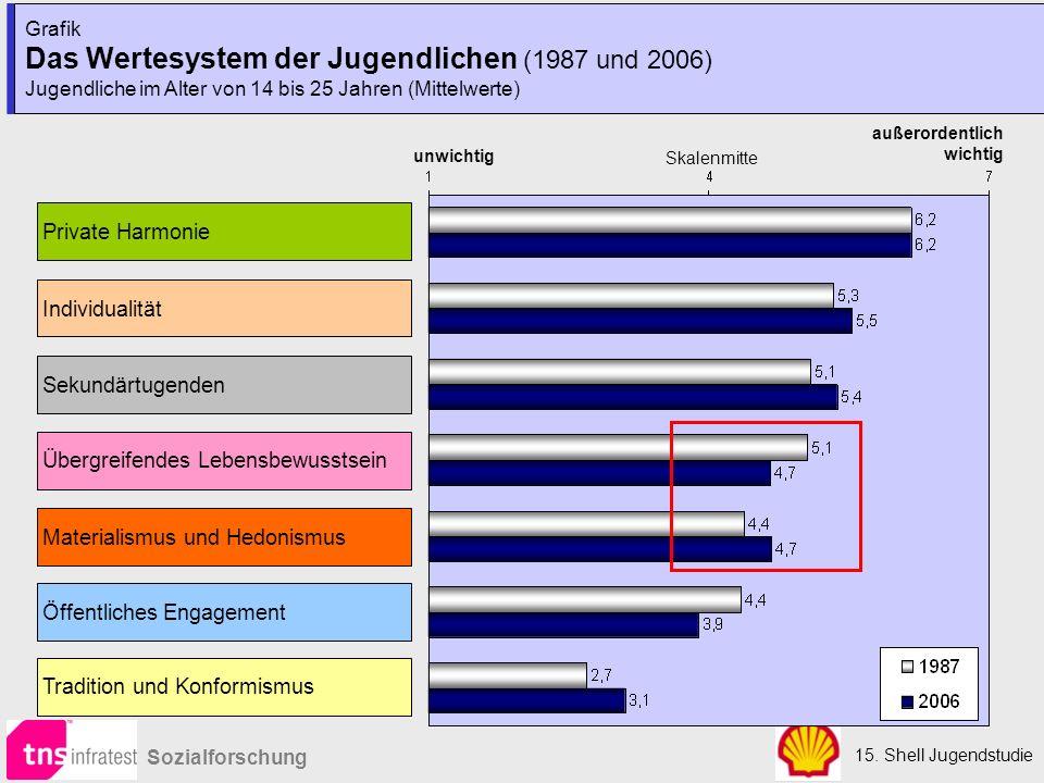 15. Shell Jugendstudie Sozialforschung Grafik Das Wertesystem der Jugendlichen (1987 und 2006) Jugendliche im Alter von 14 bis 25 Jahren (Mittelwerte)