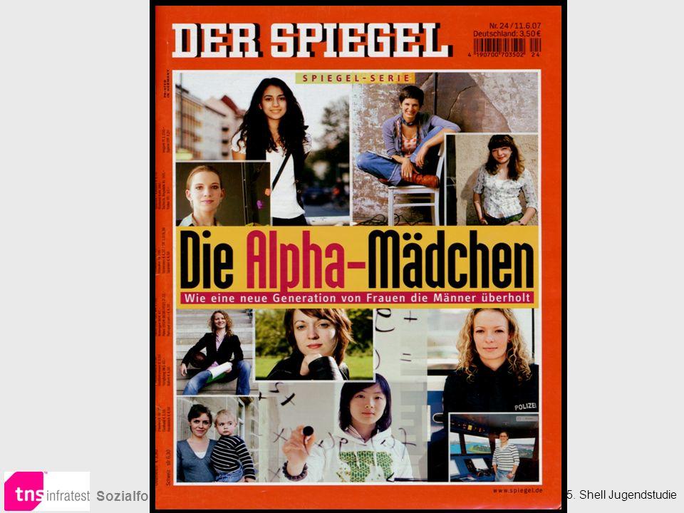 15. Shell Jugendstudie Sozialforschung Die nicht so gute Nachricht…