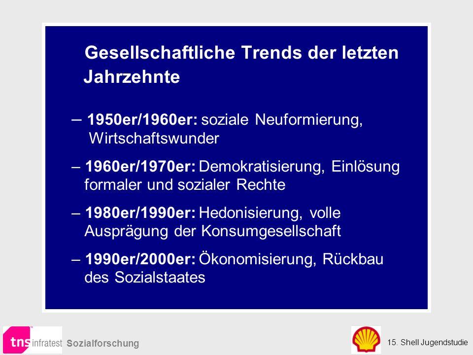 15. Shell Jugendstudie Sozialforschung Gesellschaftliche Trends der letzten Jahrzehnte – 1950er/1960er: soziale Neuformierung, Wirtschaftswunder – 196