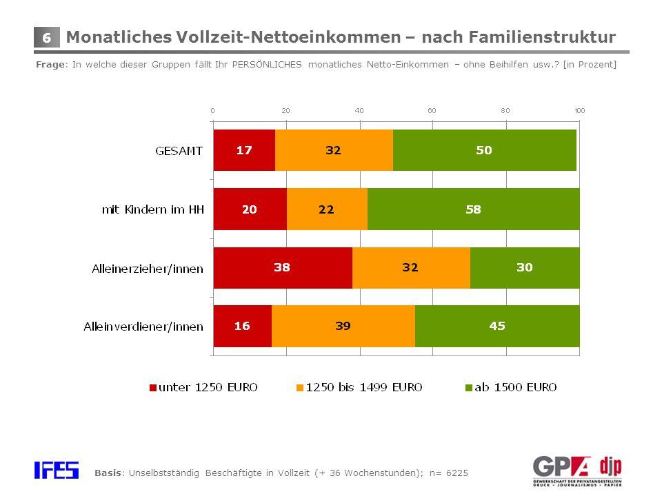 6 Monatliches Vollzeit-Nettoeinkommen – nach Familienstruktur Frage: In welche dieser Gruppen fällt Ihr PERSÖNLICHES monatliches Netto-Einkommen – ohne Beihilfen usw..