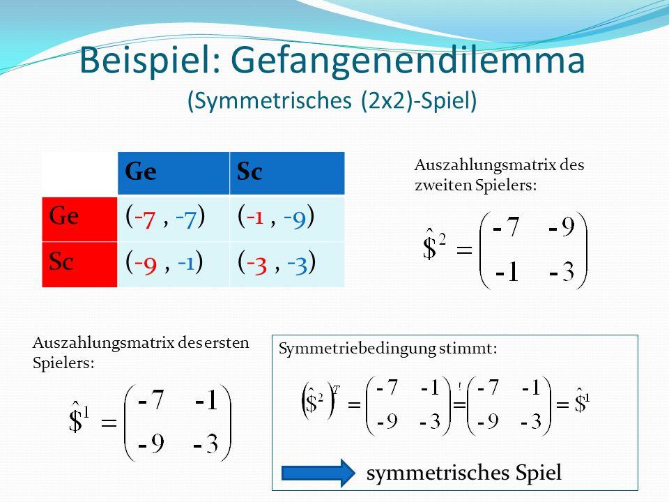 Beispiel: Gefangenendilemma (Symmetrisches (2x2)-Spiel) Auszahlungsmatrix des ersten Spielers: Auszahlungsmatrix des zweiten Spielers: Symmetriebedingung stimmt: symmetrisches Spiel GeSc Ge(-7, -7)(-1, -9) Sc(-9, -1)(-3, -3)