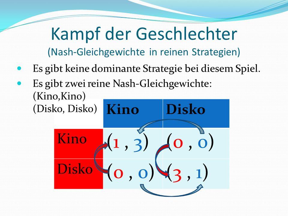 KinoDisko Kino (1, 3)(0, 0) Disko (0, 0)(3, 1) Es gibt keine dominante Strategie bei diesem Spiel.