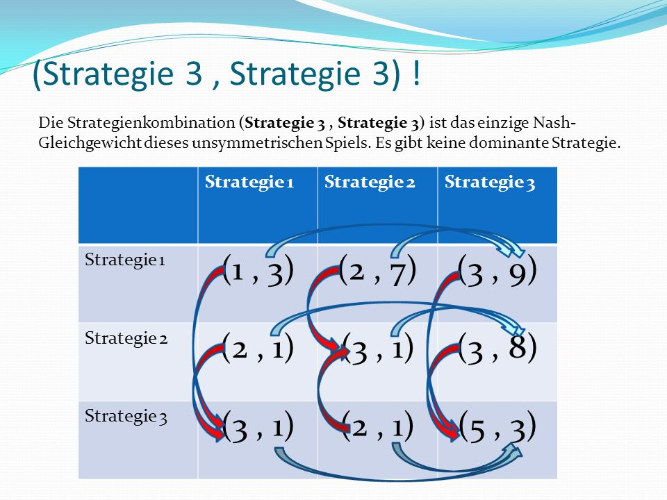 (Strategie 3, Strategie 3) .