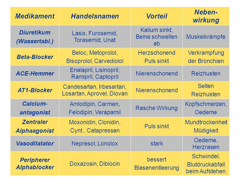 MedikamentHandelsnamenVorteil Neben- wirkung Diuretikum (Wassertabl.) Lasix, Furosemid, Torasemid, Unat Kalium sinkt, Beine schwellen ab Muskelkrämpfe Beta-Blocker Beloc, Metoprolol, Bisoprolol, Carvediolol Herzschonend Puls sinkt Verkrampfung der Bronchien ACE-Hemmer Enalapril, Lisinopril, Ramipril, Captopril NierenschonendReizhusten AT1-Blocker Candesartan, Irbesartan, Losartan, Aprovel, Diovan Nierenschonend Selten Reizhusten Calcium- antagonist Amlodipin, Carmen, Felodipin, Verapamil Rasche Wirkung Kopfschmerzen, Oedeme Zentraler Alphaagonist Moxonidin, Clonidin, Cynt, Catapressan Puls sinkt Mundtrockenheit Müdigkeit Vasodilatator Nepresol, Lonoloxstark Oedeme, Herzrasen Peripherer Alphablocker Doxazosin, Diblocin bessert Blasenentleerung Schwindel, Blutdruckabfall beim Aufstehen