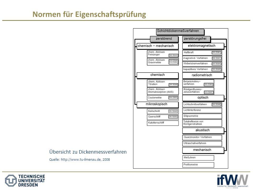Übersicht zu Dickenmessverfahren Quelle: http://www.tu-ilmenau.de, 2008 Normen für Eigenschaftsprüfung