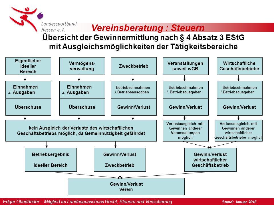 Vereinsberatung : Steuern Übersicht der Gewinnermittlung nach § 4 Absatz 3 EStG mit Ausgleichsmöglichkeiten der Tätigkeitsbereiche Eigentlicher ideell