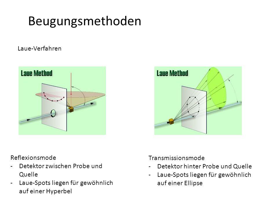 Beugungsmethoden Laue-Verfahren Reflexionsmode -Detektor zwischen Probe und Quelle -Laue-Spots liegen für gewöhnlich auf einer Hyperbel Transmissionsmode -Detektor hinter Probe und Quelle -Laue-Spots liegen für gewöhnlich auf einer Ellipse