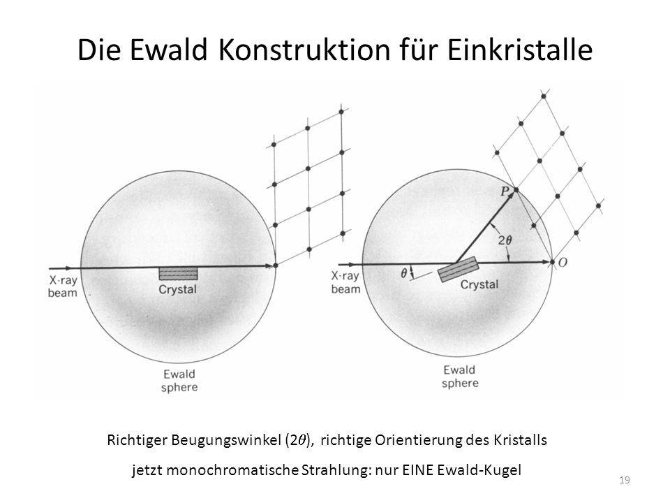 19 Die Ewald Konstruktion für Einkristalle Richtiger Beugungswinkel (2  ), richtige Orientierung des Kristalls jetzt monochromatische Strahlung: nur EINE Ewald-Kugel
