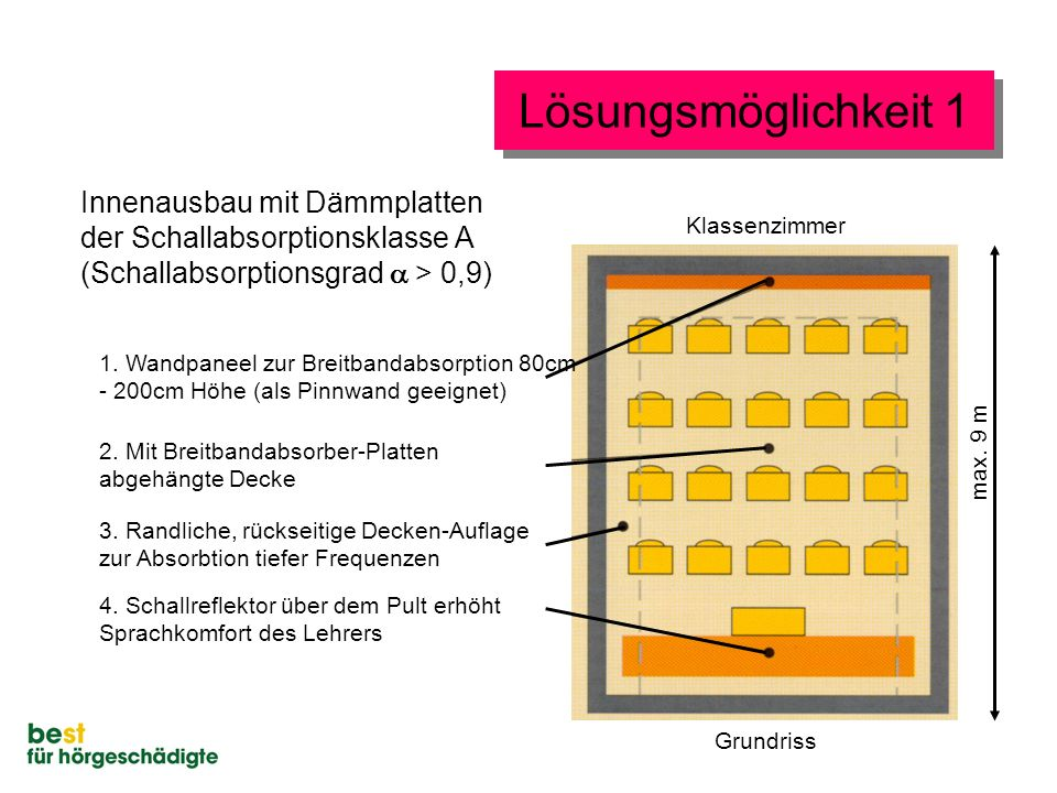 Lösungsmöglichkeit 1 Innenausbau mit Dämmplatten der Schallabsorptionsklasse A (Schallabsorptionsgrad  > 0,9) 1. Wandpaneel zur Breitbandabsorption 8