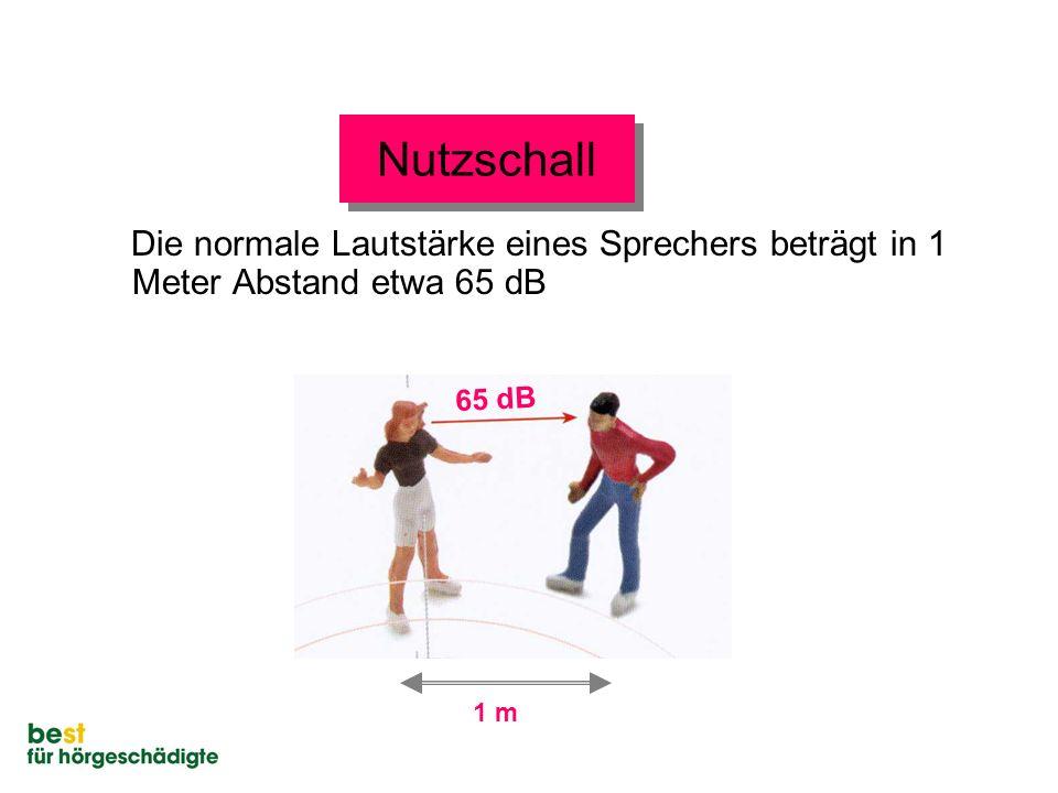 Nutzschall Die normale Lautstärke eines Sprechers beträgt in 1 Meter Abstand etwa 65 dB 1 m 65 dB