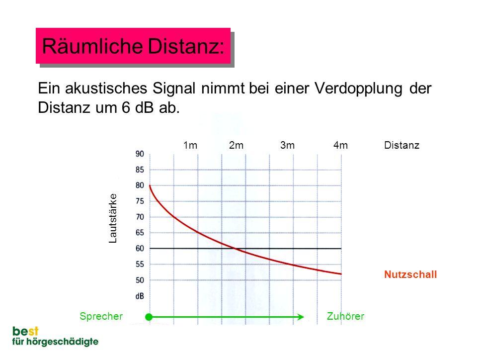 1m2m3m4m Nutzschall Distanz Lautstärke SprecherZuhörer Räumliche Distanz: Ein akustisches Signal nimmt bei einer Verdopplung der Distanz um 6 dB ab.