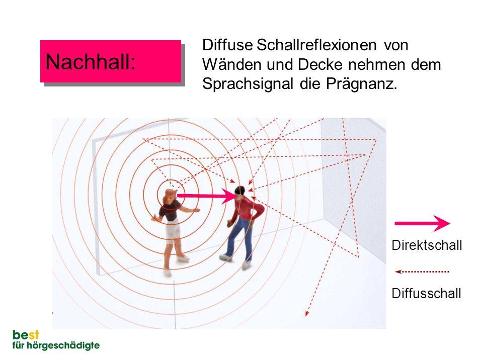 Nachhall: Diffuse Schallreflexionen von Wänden und Decke nehmen dem Sprachsignal die Prägnanz. Direktschall Diffusschall