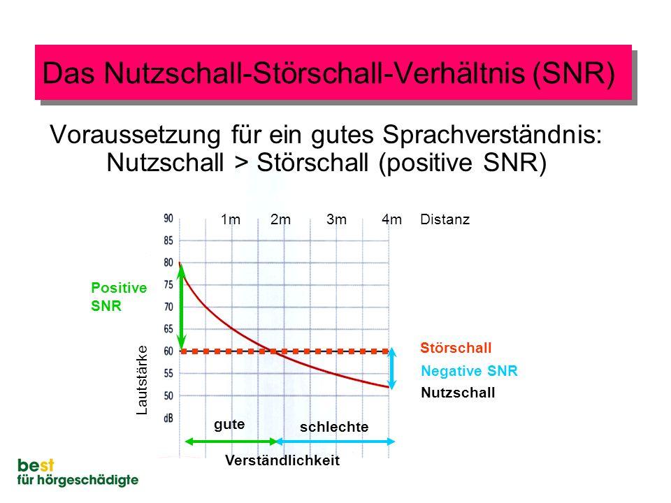1m2m3m 4mDistanz Störschall Nutzschall Lautstärke Das Nutzschall-Störschall-Verhältnis (SNR) Voraussetzung für ein gutes Sprachverständnis: Nutzschall