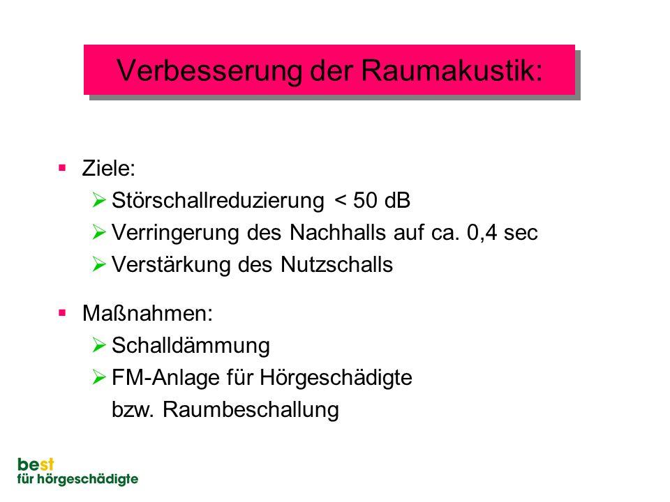 Verbesserung der Raumakustik:  Ziele:  Störschallreduzierung < 50 dB  Verringerung des Nachhalls auf ca. 0,4 sec  Verstärkung des Nutzschalls  Ma