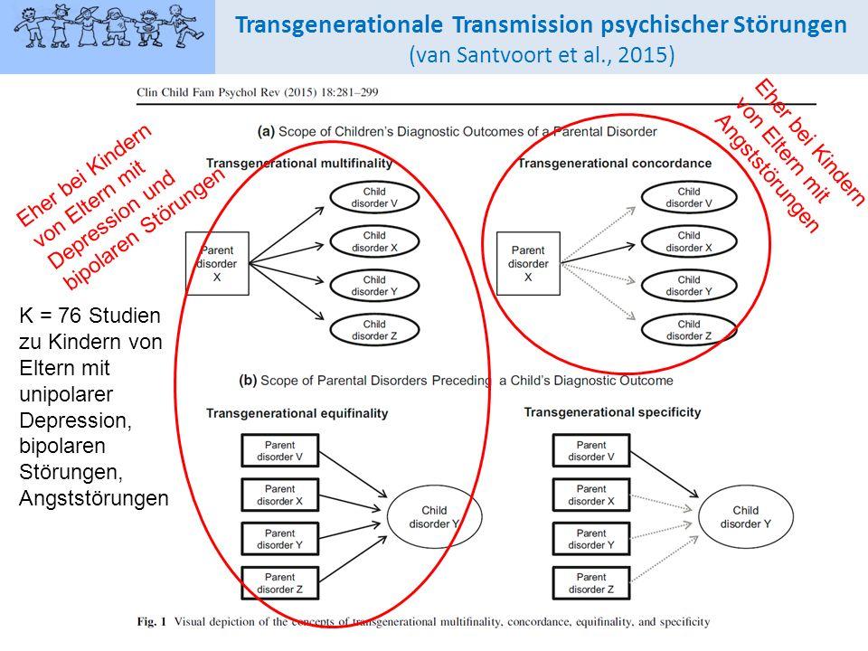 7 Transgenerationale Transmission psychischer Störungen (van Santvoort et al., 2015) K = 76 Studien zu Kindern von Eltern mit unipolarer Depression, bipolaren Störungen, Angststörungen Eher bei Kindern von Eltern mit Depression und bipolaren Störungen Eher bei Kindern von Eltern mit Angststörungen