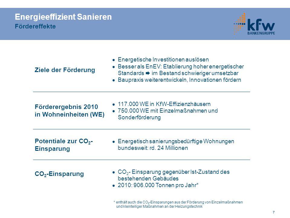 77 Ziele der Förderung ● Energetische Investitionen auslösen ● Besser als EnEV: Etablierung hoher energetischer Standards  im Bestand schwieriger umsetzbar ● Baupraxis weiterentwickeln, Innovationen fördern Förderergebnis 2010 in Wohneinheiten (WE) ● 117.000 WE in KfW-Effizienzhäusern ● 750.000 WE mit Einzelmaßnahmen und Sonderförderung Potentiale zur CO 2 - Einsparung ● Energetisch sanierungsbedürftige Wohnungen bundesweit: rd.