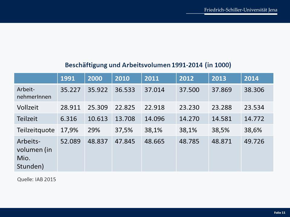 Folie 11 Beschäftigung und Arbeitsvolumen 1991-2014 (in 1000) Quelle: IAB 2015
