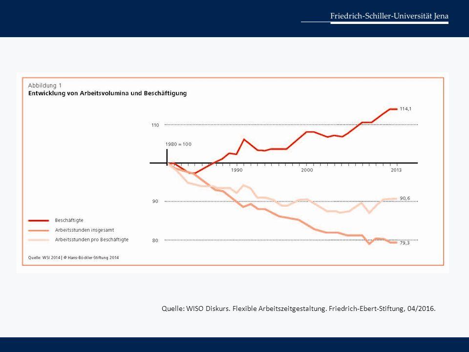 Quelle: WISO Diskurs. Flexible Arbeitszeitgestaltung. Friedrich-Ebert-Stiftung, 04/2016.