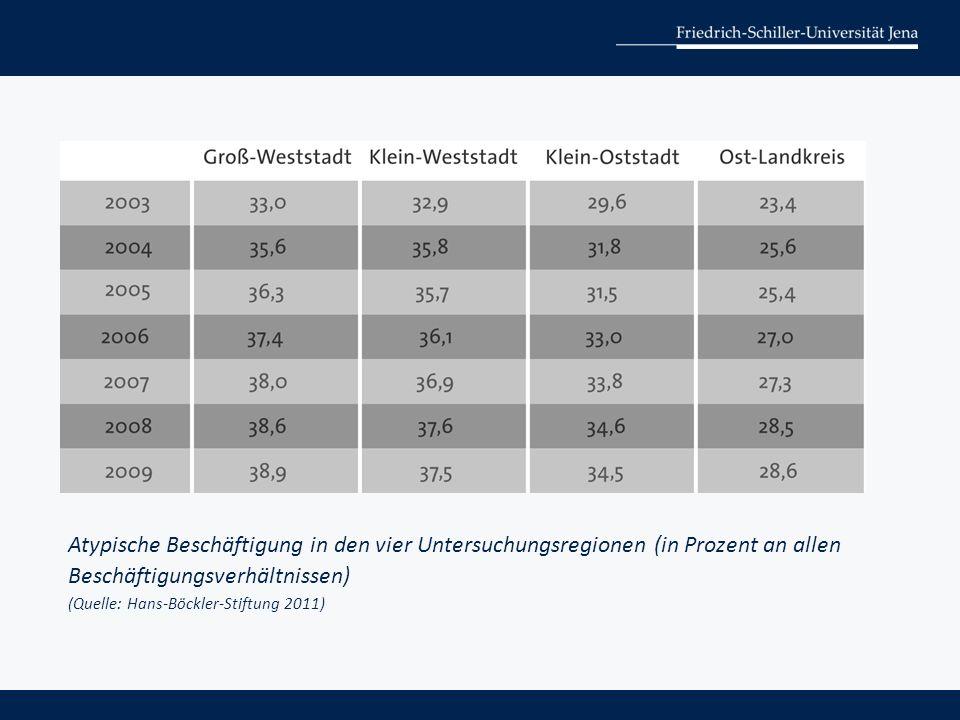 Atypische Beschäftigung in den vier Untersuchungsregionen (in Prozent an allen Beschäftigungsverhältnissen) (Quelle: Hans-Böckler-Stiftung 2011)