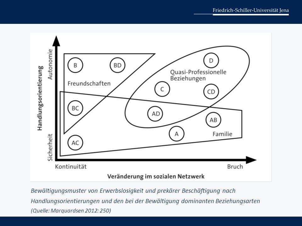 Bewältigungsmuster von Erwerbslosigkeit und prekärer Beschäftigung nach Handlungsorientierungen und den bei der Bewältigung dominanten Beziehungsarten (Quelle: Marquardsen 2012: 250)
