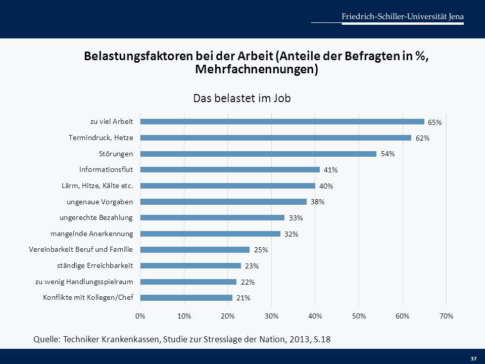 Belastungsfaktoren bei der Arbeit (Anteile der Befragten in %, Mehrfachnennungen) 37 Quelle: Techniker Krankenkassen, Studie zur Stresslage der Nation, 2013, S.18