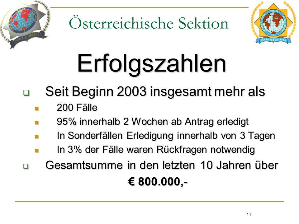 Österreichische Sektion Erfolgszahlen 11  Seit Beginn 2003 insgesamt mehr als 200 Fälle 200 Fälle 95% innerhalb 2 Wochen ab Antrag erledigt 95% innerhalb 2 Wochen ab Antrag erledigt In Sonderfällen Erledigung innerhalb von 3 Tagen In Sonderfällen Erledigung innerhalb von 3 Tagen In 3% der Fälle waren Rückfragen notwendig In 3% der Fälle waren Rückfragen notwendig  Gesamtsumme in den letzten 10 Jahren über € 800.000,- € 800.000,-