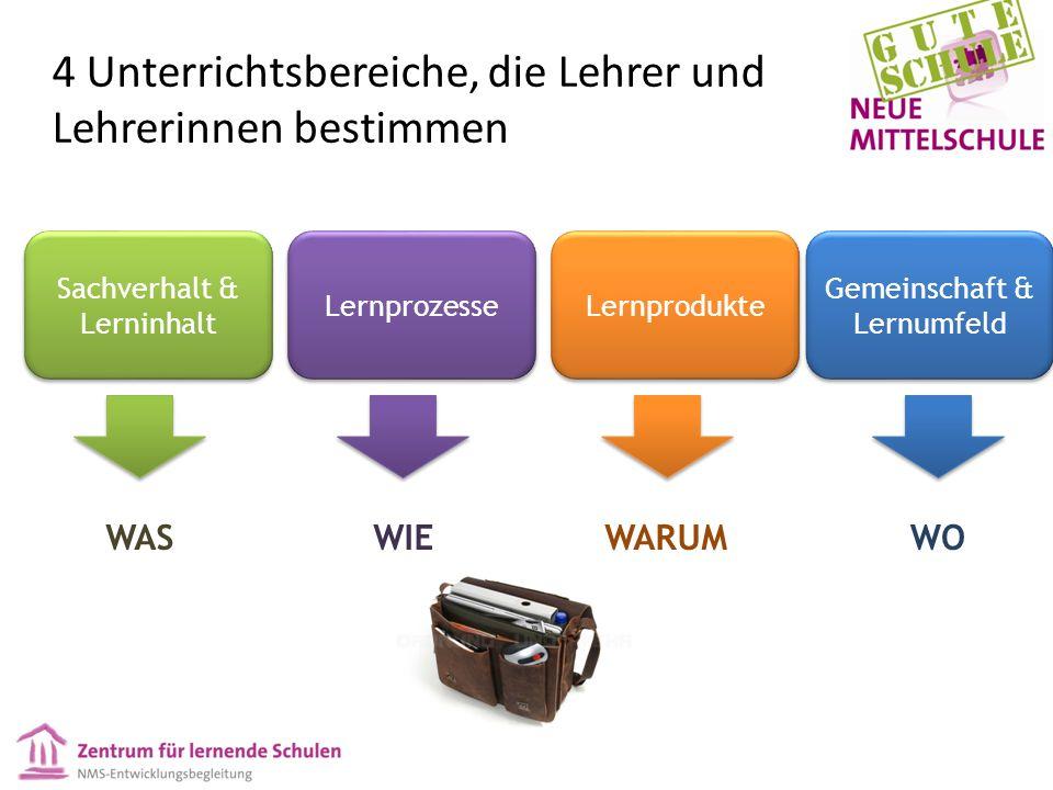 4 Unterrichtsbereiche, die Lehrer und Lehrerinnen bestimmen Sachverhalt & Lerninhalt Lernprozesse Lernprodukte Gemeinschaft & Lernumfeld WASWIEWARUM WO