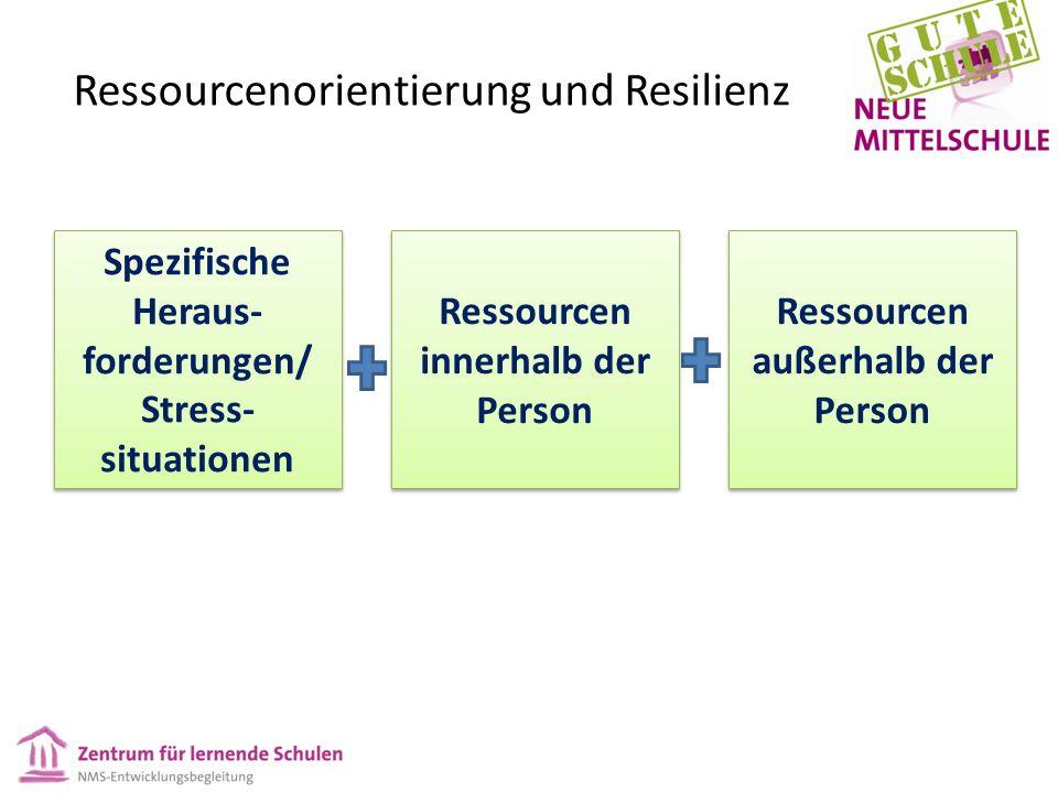 Ressourcenorientierung und Resilienz Spezifische Heraus- forderungen/ Stress- situationen Ressourcen innerhalb der Person Ressourcen außerhalb der Person