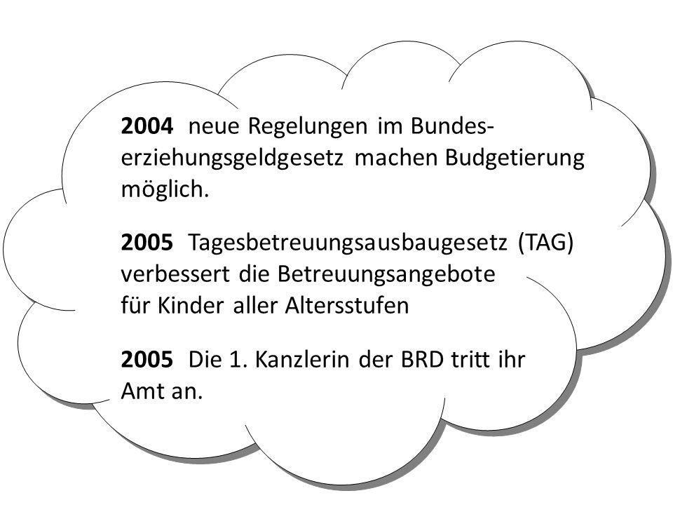 2004neue Regelungen im Bundes- erziehungsgeldgesetz machen Budgetierung möglich. 2005Tagesbetreuungsausbaugesetz (TAG) verbessert die Betreuungsangebo