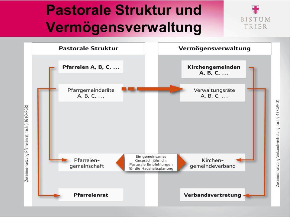 Pastorale Struktur und Vermögensverwaltung