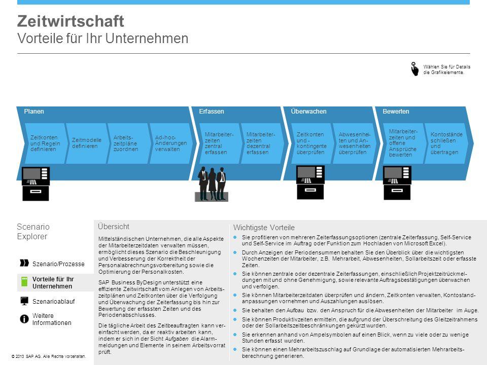 ©© 2013 SAP AG. Alle Rechte vorbehalten. Szenarioablauf Weitere Informationen Zeitwirtschaft Vorteile für Ihr Unternehmen Wählen Sie für Details die G