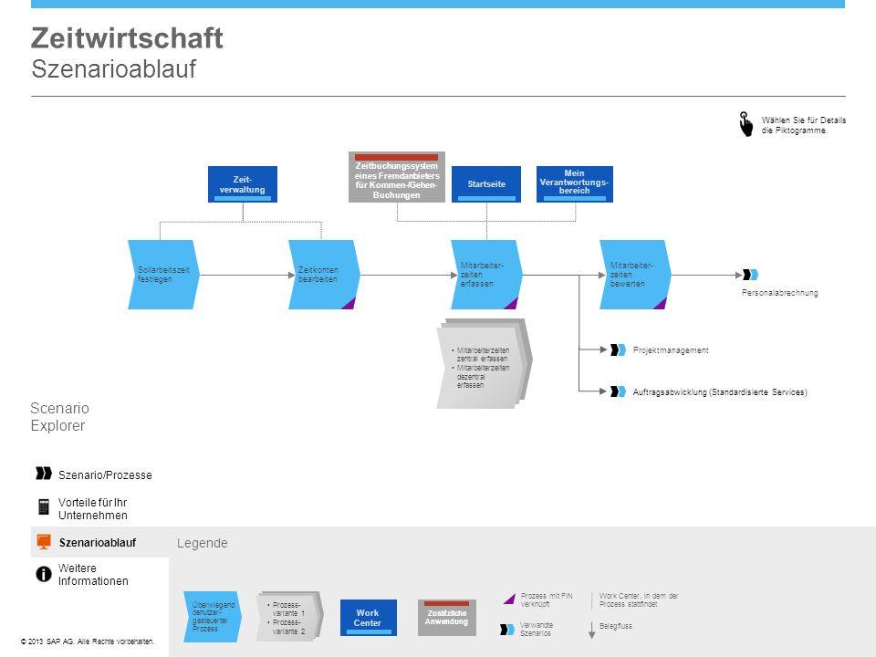 ©© 2013 SAP AG. Alle Rechte vorbehalten. Zeitwirtschaft Szenarioablauf Wählen Sie für Details die Piktogramme. Legende Scenario Explorer Szenario/Proz