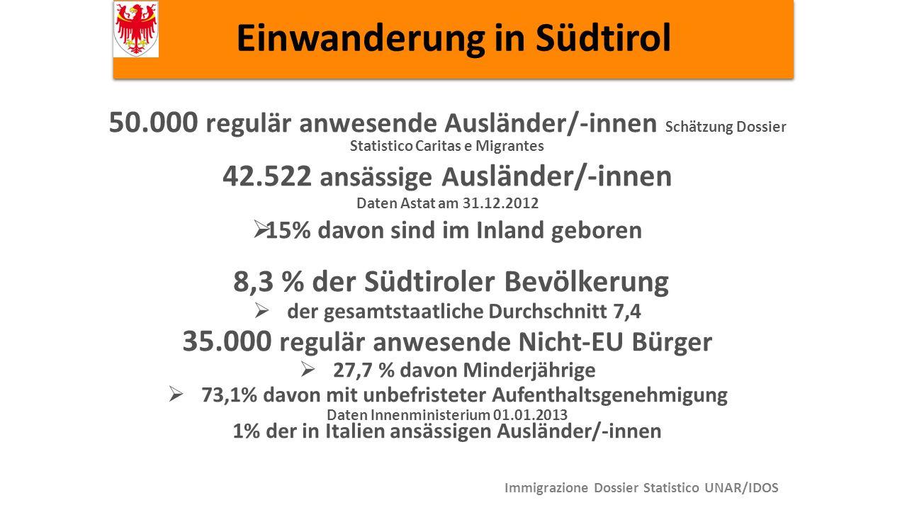 Einwanderung in Südtirol Immigrazione Dossier Statistico UNAR/IDOS 50.000 regulär anwesende Ausländer/-innen Schätzung Dossier Statistico Caritas e Migrantes 42.522 ansässige A usländer/-innen Daten Astat am 31.12.2012  15% davon sind im Inland geboren 8,3 % der Südtiroler Bevölkerung  der gesamtstaatliche Durchschnitt 7,4 35.000 regulär anwesende Nicht-EU Bürger  27,7 % davon Minderjährige  73,1% davon mit unbefristeter Aufenthaltsgenehmigung Daten Innenministerium 01.01.2013 1% der in Italien ansässigen Ausländer/-innen