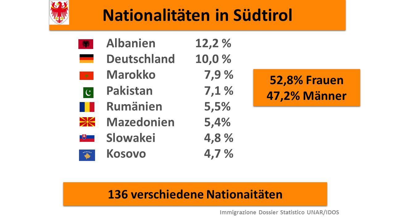 Nationalitäten in Südtirol Albanien 12,2 % Deutschland10,0 % Marokko 7,9 % Pakistan 7,1 % Rumänien 5,5% Mazedonien 5,4% Slowakei 4,8 % Kosovo 4,7 % 136 verschiedene Nationaitäten Immigrazione Dossier Statistico UNAR/IDOS 52,8% Frauen 47,2% Männer 52,8% Frauen 47,2% Männer