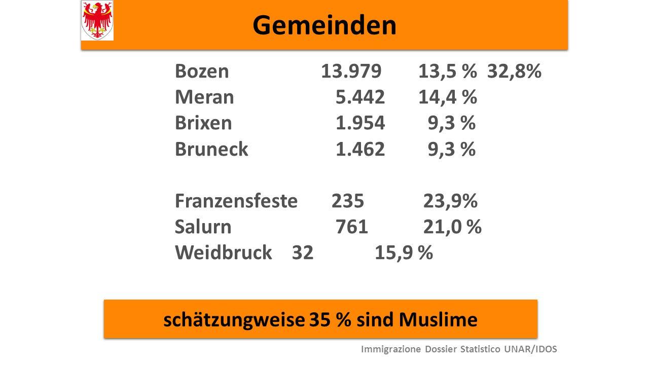 Gemeinden Bozen 13.97913,5 % 32,8% Meran 5.44214,4 % Brixen 1.954 9,3 % Bruneck 1.462 9,3 % Franzensfeste 235 23,9% Salurn 761 21,0 % Weidbruck 32 15,9 % schätzungweise 35 % sind Muslime Immigrazione Dossier Statistico UNAR/IDOS