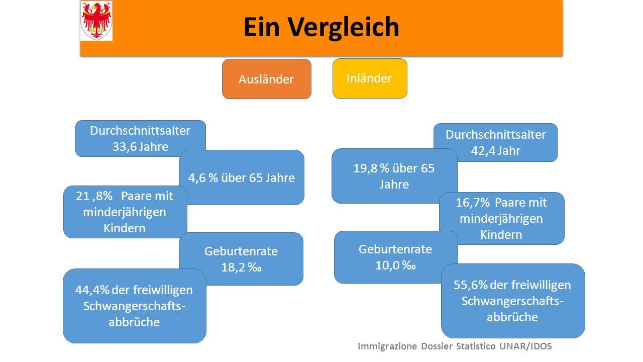 Ein Vergleich Immigrazione Dossier Statistico UNAR/IDOS Durchschnittsalter 33,6 Jahre Durchschnittsalter 42,4 Jahr 4,6 % über 65 Jahre 19,8 % über 65 Jahre 21,8% Paare mit minderjährigen Kindern 16,7% Paare mit minderjährigen Kindern Ausländer Inländer Geburtenrate 18,2 ‰ Geburtenrate 10,0 ‰ 44,4% der freiwilligen Schwangerschafts- abbrüche 55,6% der freiwilligen Schwangerschafts- abbrüche