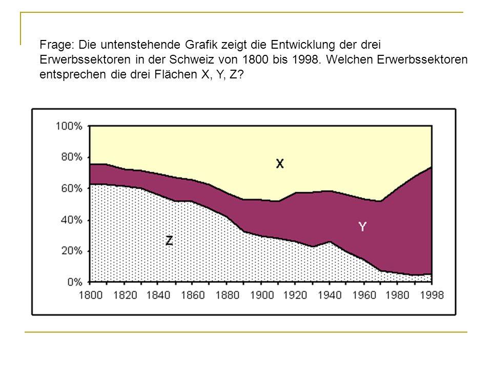 Frage: Die untenstehende Grafik zeigt die Entwicklung der drei Erwerbssektoren in der Schweiz von 1800 bis 1998.