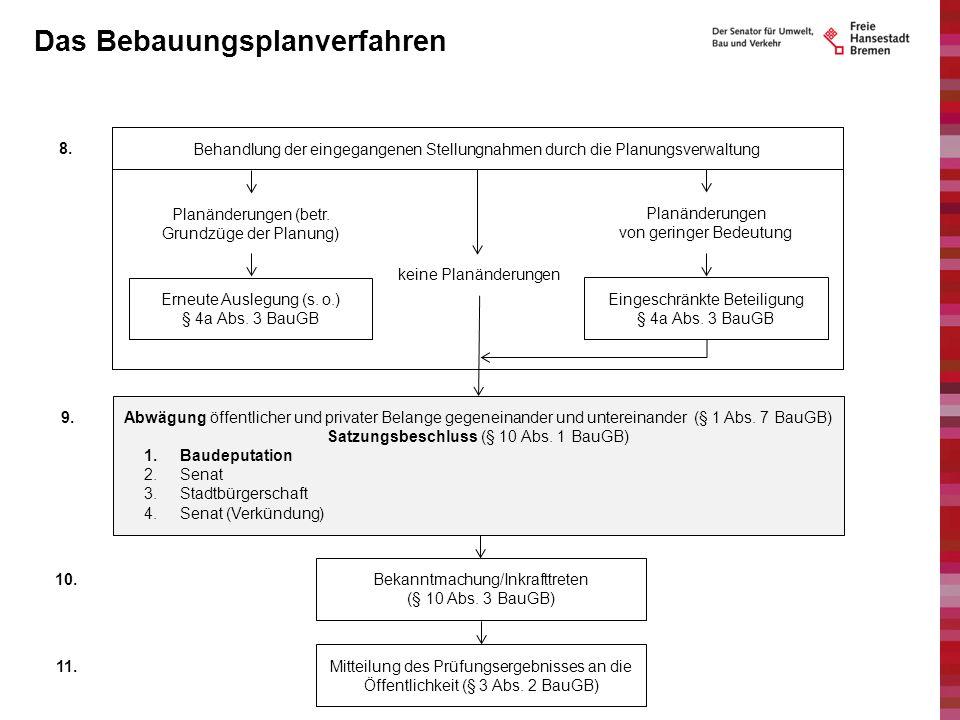 keine Planänderungen Das Bebauungsplanverfahren 8.Behandlung der eingegangenen Stellungnahmen durch die Planungsverwaltung ↓↓↓ Planänderungen (betr. G