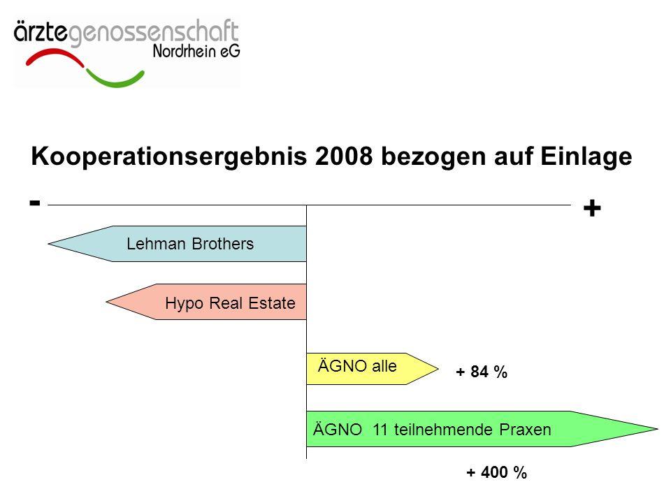 - Lehman Brothers Hypo Real Estate ÄGNO 11 teilnehmende Praxen ÄGNO alle + + 84 % + 400 % Kooperationsergebnis 2008 bezogen auf Einlage
