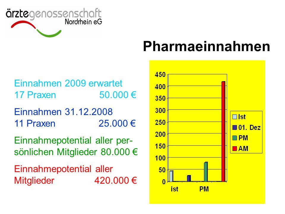 Pharmaeinnahmen Einnahmen 2009 erwartet 17 Praxen 50.000 € Einnahmen 31.12.2008 11 Praxen 25.000 € Einnahmepotential aller per- sönlichen Mitglieder 80.000 € Einnahmepotential aller Mitglieder 420.000 €