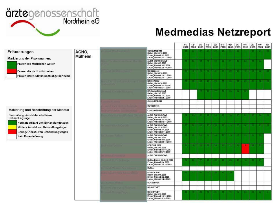 Medmedias Netzreport