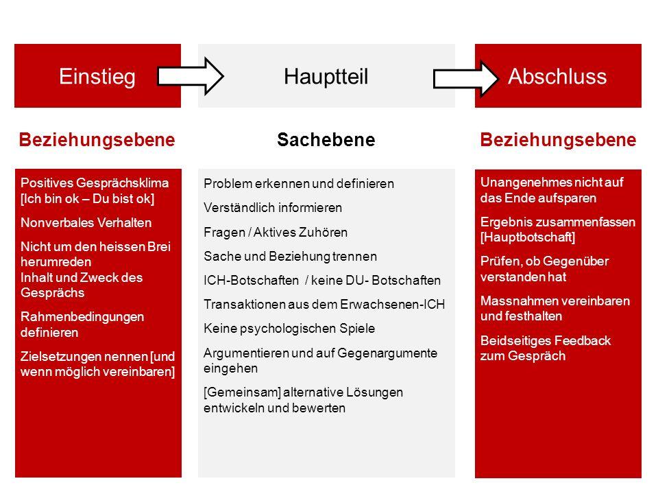 Seite 10 http://www.retailpartners.ch http://www.e-stage.ch http://www.acura-net.de mitarbeiterorientiert aufgabenorientiert Gemeinsame Problemlösung