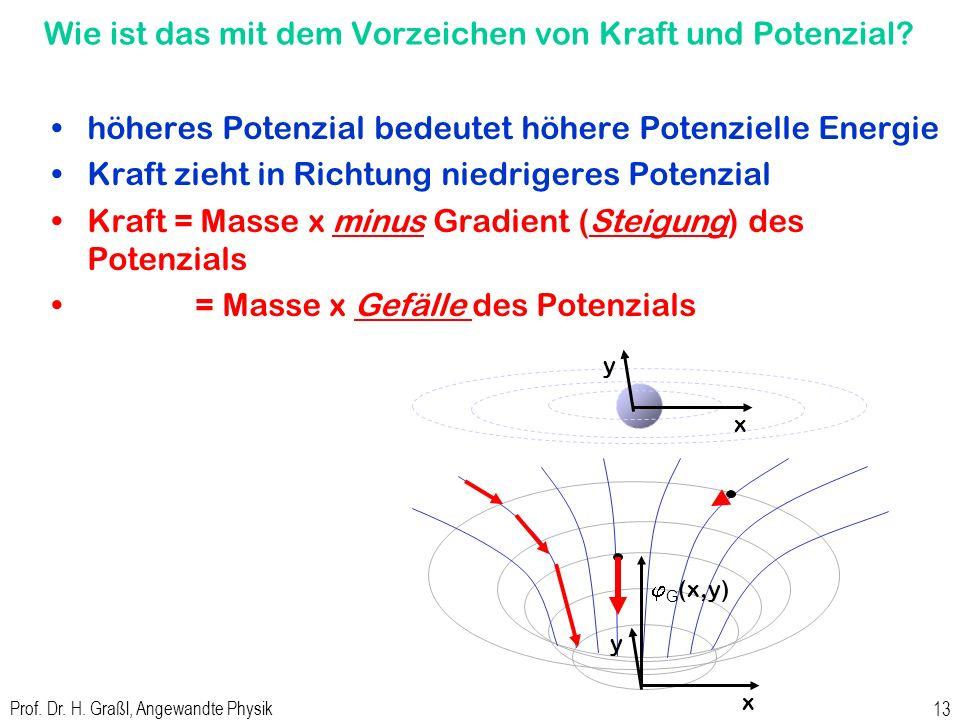Prof. Dr. H. Graßl, Angewandte Physik 12 Potenzial und Kraftfeld dreidimensional http://de.wikipedia.org/wiki/Gravitation dreidimensional: x y j G (x,