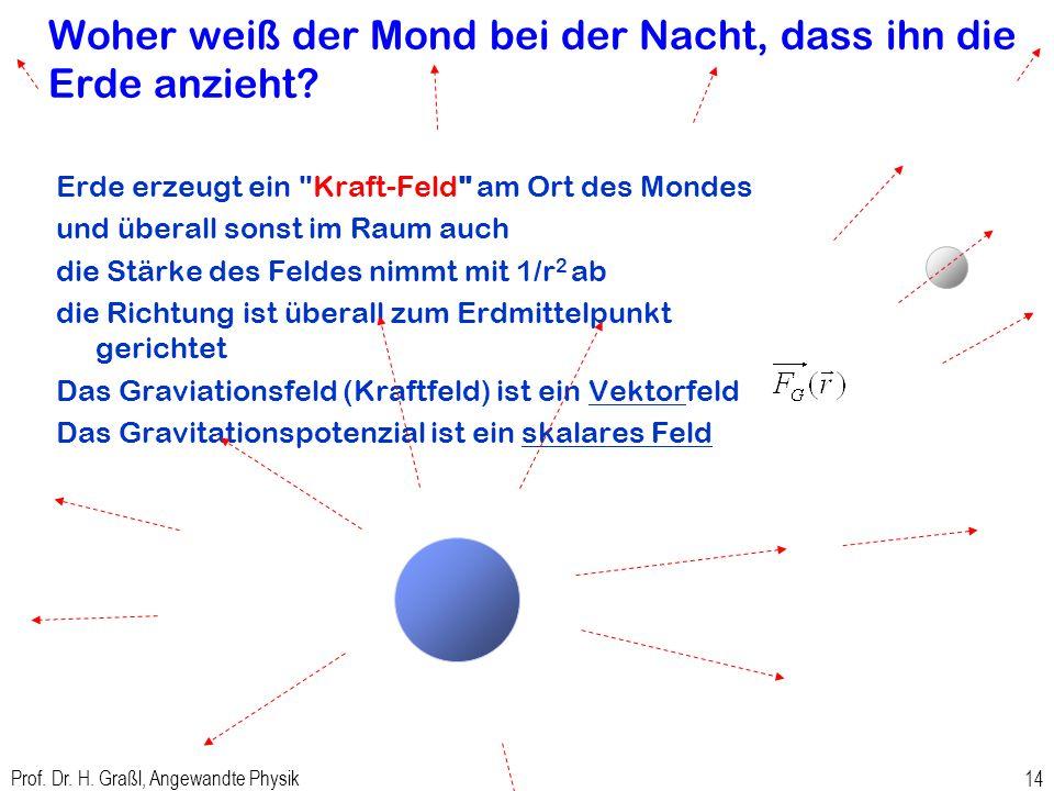 Prof. Dr. H. Graßl, Angewandte Physik 13 Wie ist das mit dem Vorzeichen von Kraft und Potenzial? höheres Potenzial bedeutet höhere Potenzielle Energie