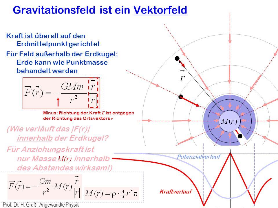 Prof. Dr. H. Graßl, Angewandte Physik 14 Woher weiß der Mond bei der Nacht, dass ihn die Erde anzieht? Erde erzeugt ein