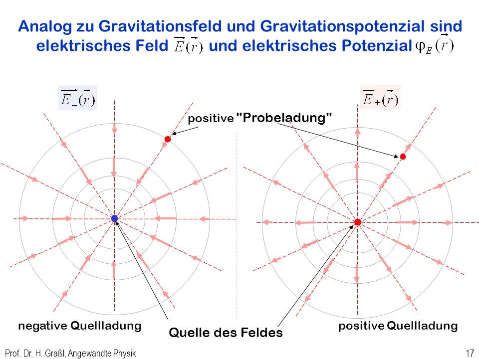 Gravitationspotenzial zu Kugel konstanter Massendichte Prof. Dr. H. Graßl, Angewandte Physik 16
