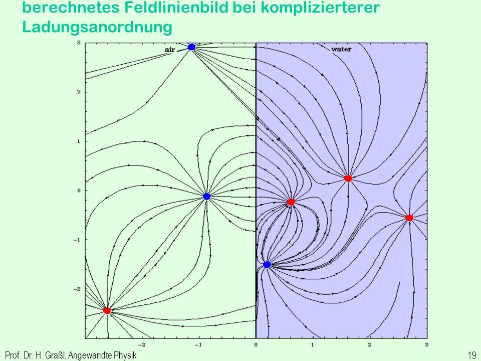 Prof. Dr. H. Graßl, Angewandte Physik 18 Feldlinien z.B.: Überlagerung von positiver und negativer Quellladung positive