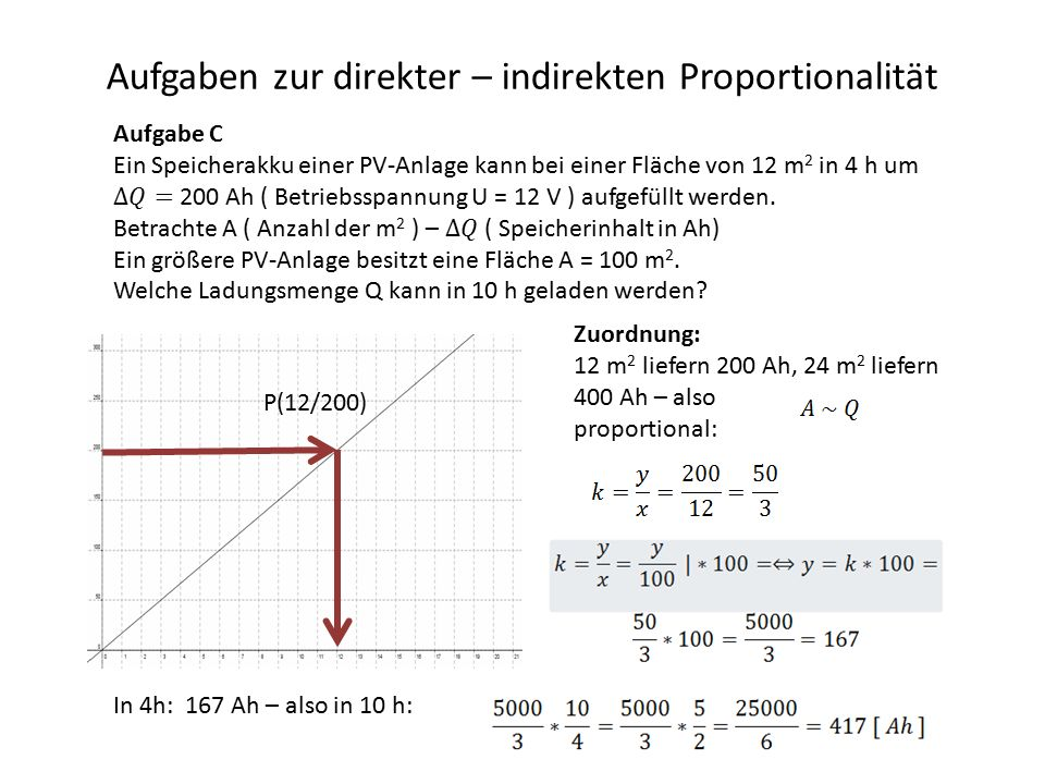 Aufgaben zur direkter – indirekten Proportionalität Zuordnung: 12 m 2 liefern 200 Ah, 24 m 2 liefern 400 Ah – also proportional: P(12/200) In 4h: 167 Ah – also in 10 h: