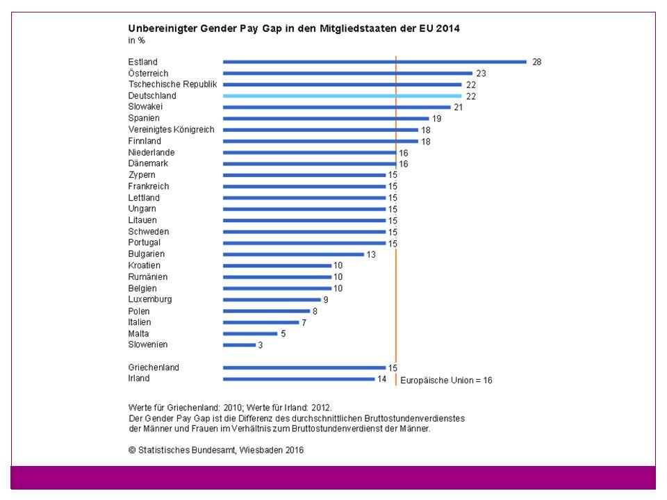 Gender Pay Gap - Ursachen Diskriminierung (offen oder versteckt)  weniger Lohn für die gleiche Arbeit.